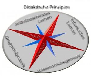 Didakt. Prinzipien